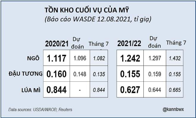 Phân tích lúa mì ngày 3/08/2021: Lúa mì quay trở lại cùng đỉnh cũ sau báo cáo của WASDE